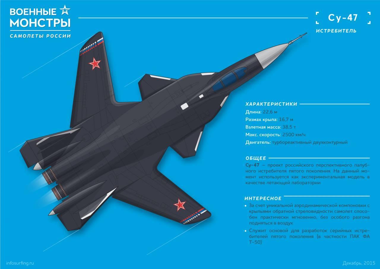 Су-47 «беркут», палубный истребитель: технические и летные характеристики, вооружение