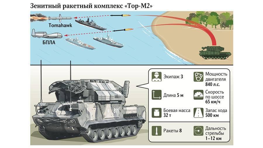 """Охотник за """"томагавками"""". на что способен новый зенитный комплекс """"бук-м3"""" - впк.name"""