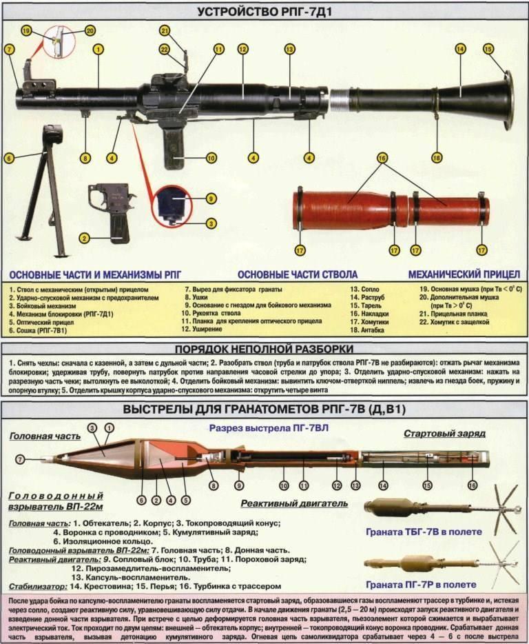 Рпг-29 «вампир» — ручной противотанковый гранатомет