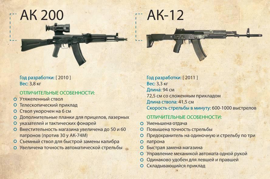 Кто король мирового рынка штурмовых винтовок?