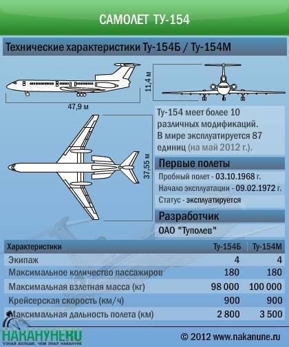 Из чего сделан ан-148 / ан-158 - sukhoi superjet 100