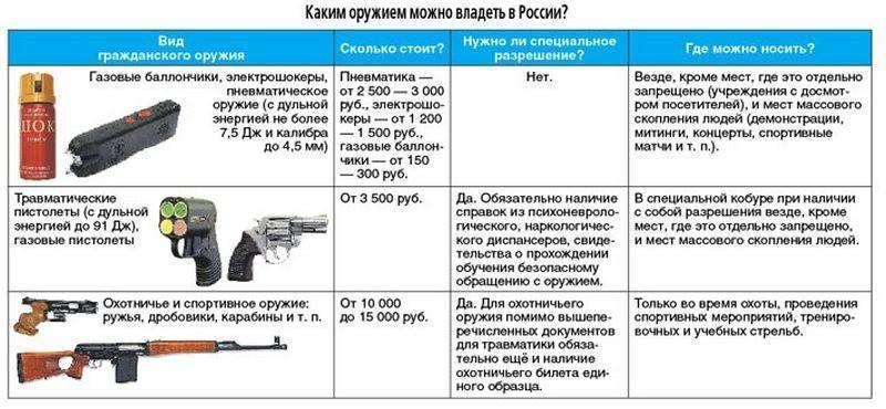 Официальный рейтинг компаний по оформлению разрешения на травматическое оружие