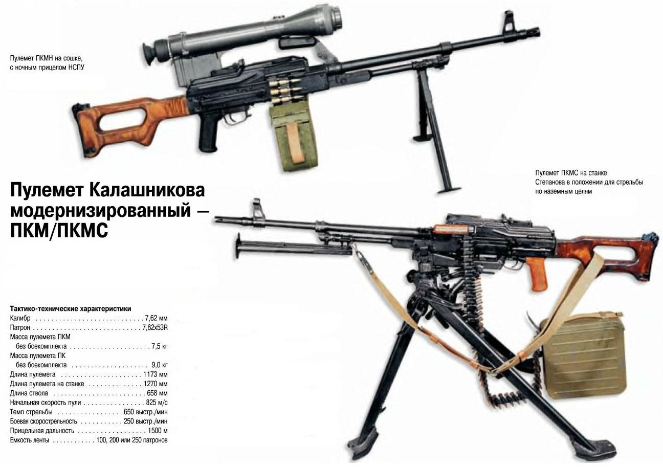 Пулемет пкп печенег патрон калибр 7,62 мм