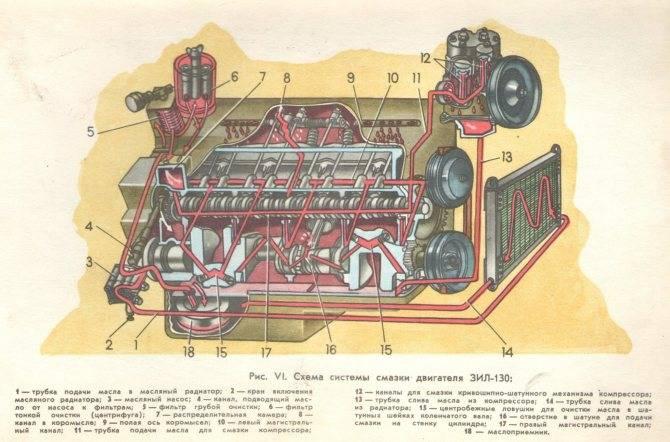 55-летие создания легендарного зил-130