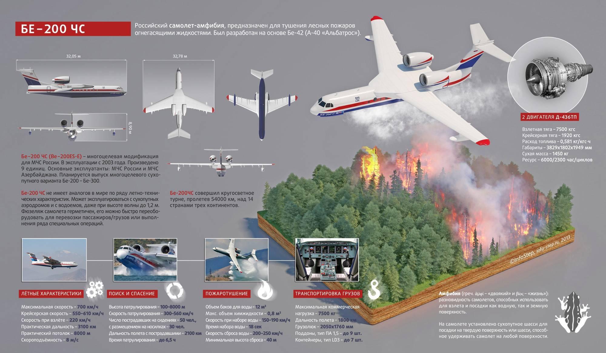 Самолет sukhoi superjet 100: отзывы, описание, фото
