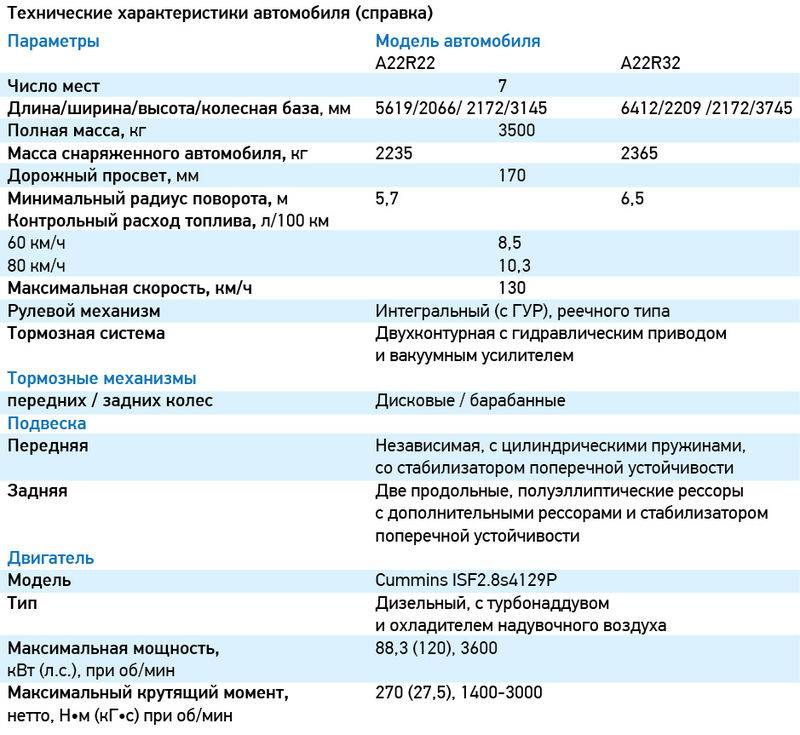 Газ-330232