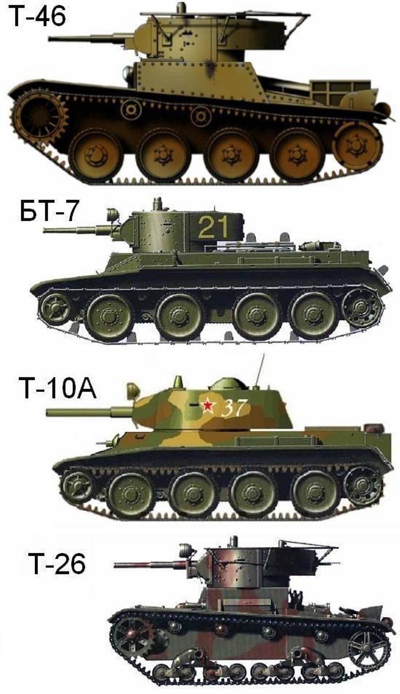 Быстроходный танк бт-5 (ссср)