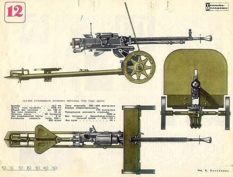 Первый динамо-реактивный гранатомет Курчевского