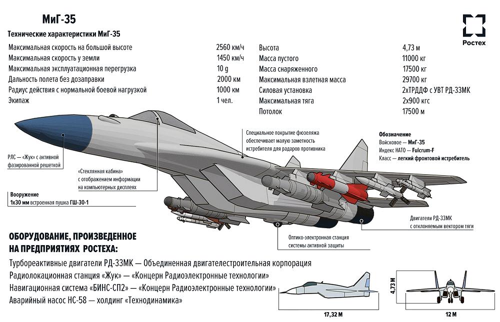 Су-35 — википедия переиздание // wiki 2