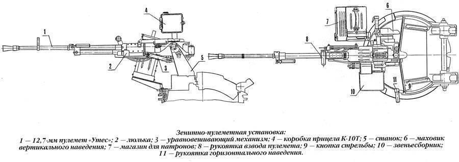 14,5-мм морская тумбовая пулемётная установка википедия