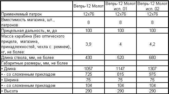 Полуфабрикат для нетерпеливых. карабин «вепрь» впо-155-20