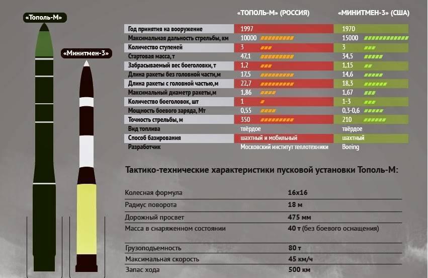 Р-1 (ракета) — википедия (с комментариями)