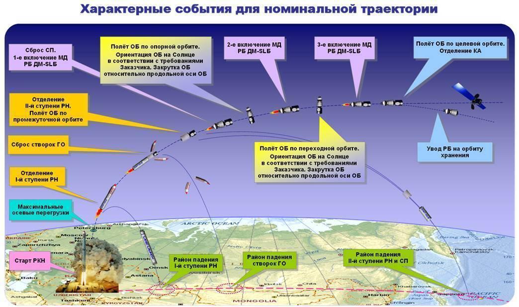 Стратегическое оружие будущего: запуск баллистических ракет ссамолётов