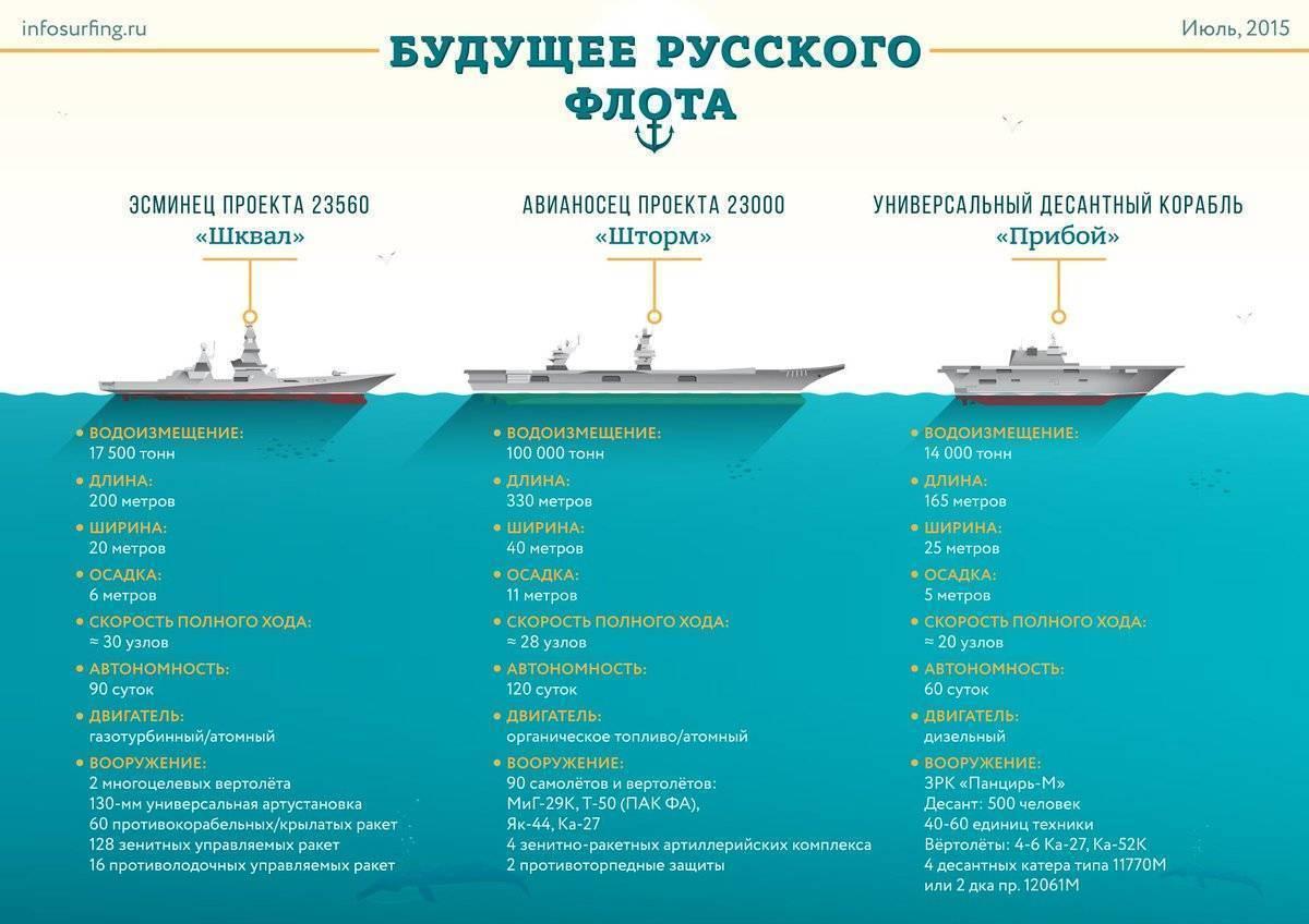 Вспомогательные корабли и суда вмф россии
