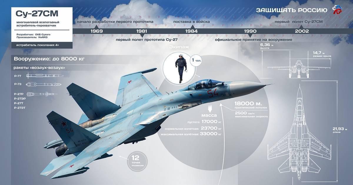Су-37 терминатор фото. видео. скорость. вооружение. ттх