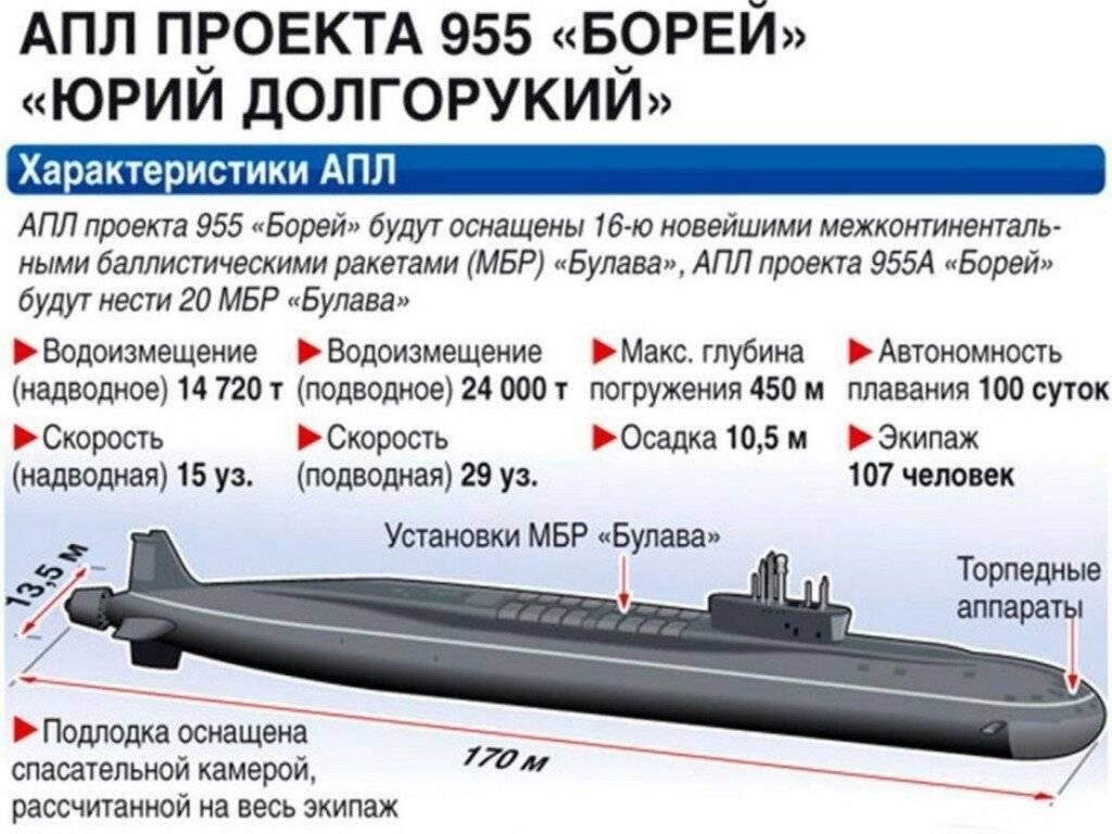 Подводные лодки проекта 955 «борей» википедия