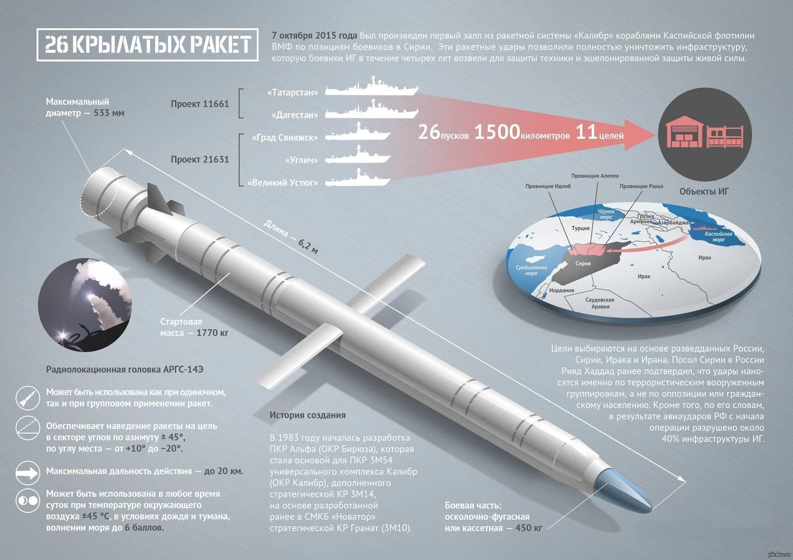Калибр (крылатая ракета) википедия