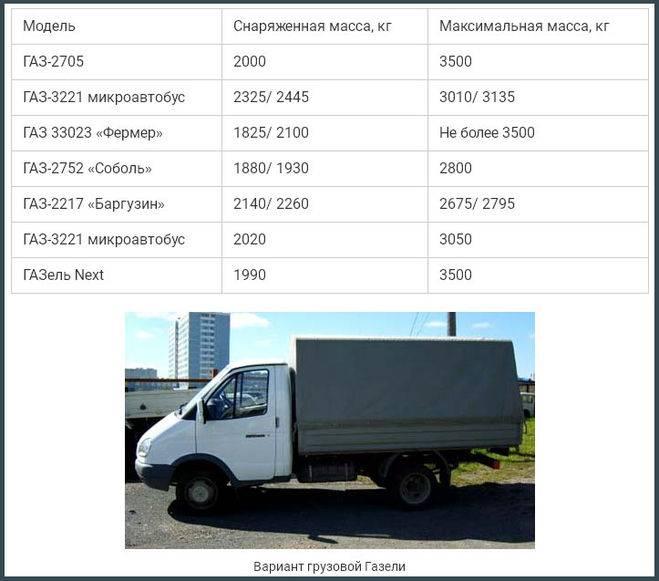 Технические характеристики газ-172412