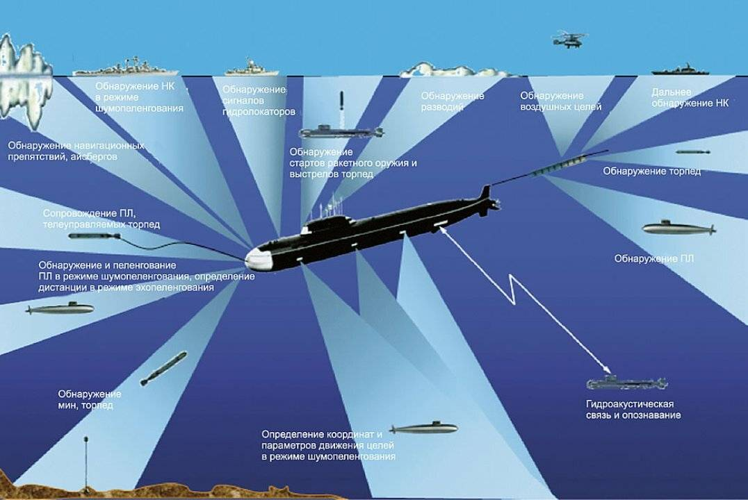 Глубинная бомба врезиновой лодке — супернаглость по-американски