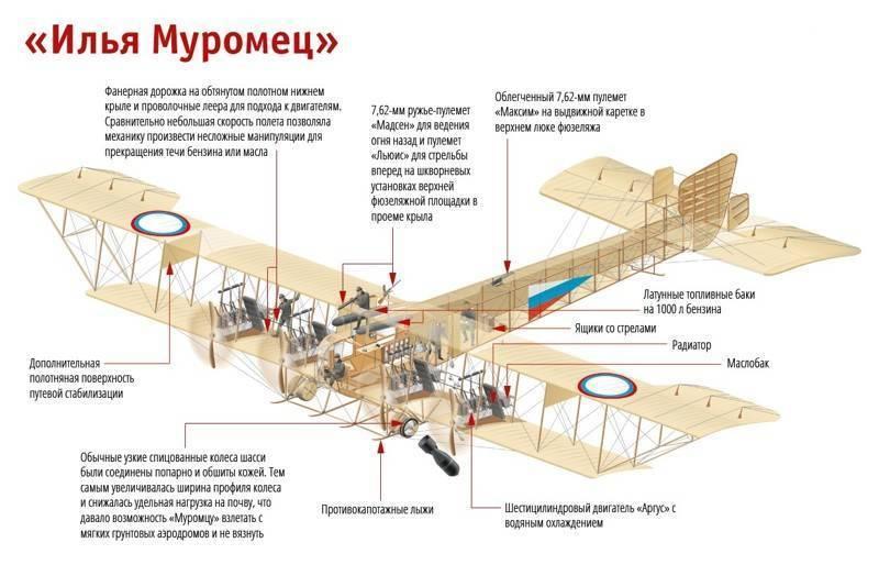 Первый в мире бомбардировщик «Илья Муромец»