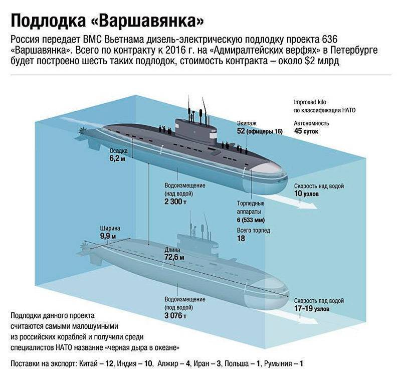 Дизель-электрическая подводная лодка типа «варшавянка» пр. 877