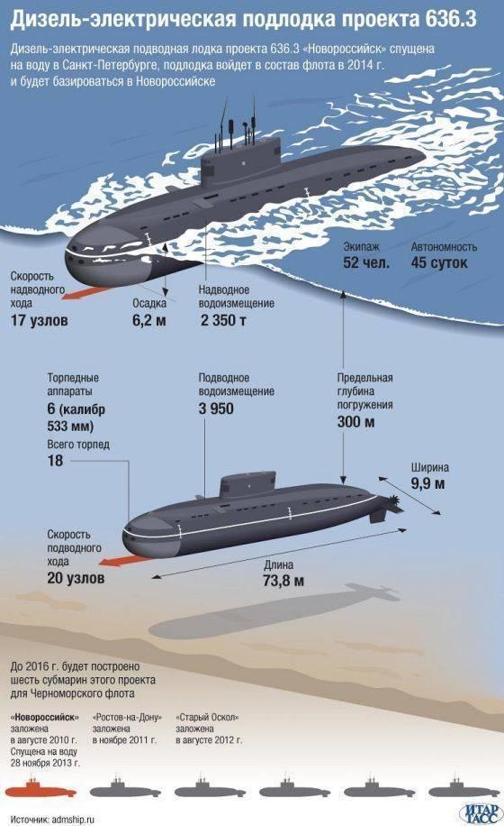 """Все о дизельной подводной лодке """"Варшавянка"""""""