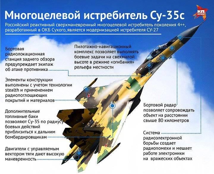 Су-35с фото. видео. вооружение. ттх. скорость