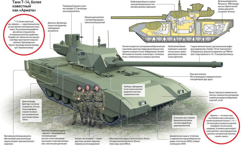 """Новый российский танк """"армата"""" т-14"""