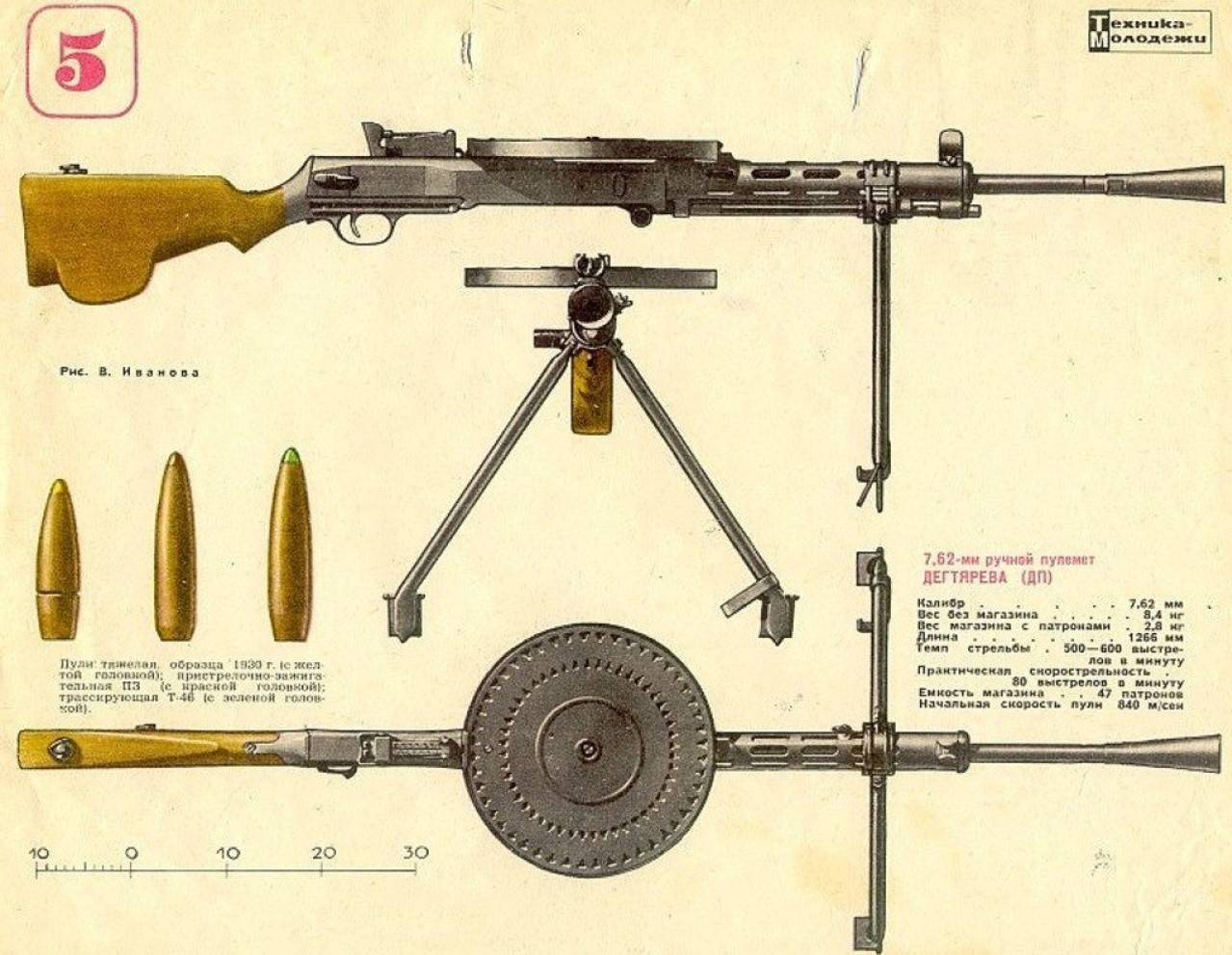Дп (пулемёт)