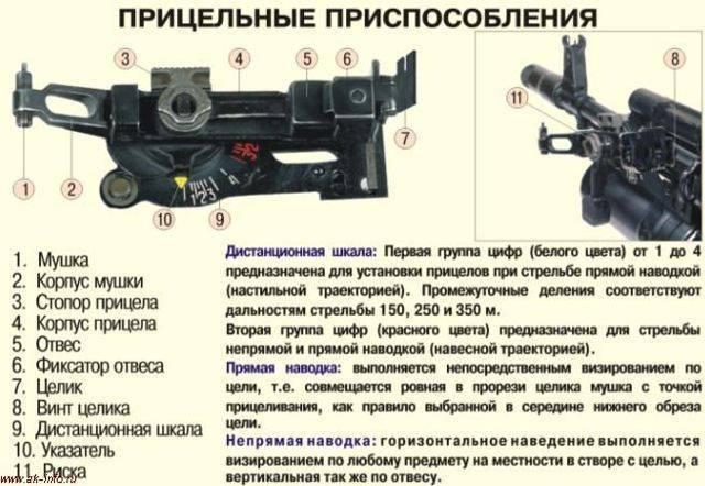 Гп-25 «костер» — подствольный гранатомет калибр 40-мм