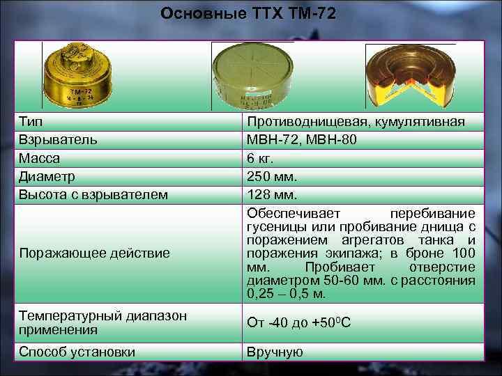 Инженерные боеприпасы (озм-3) - ozm-3.html