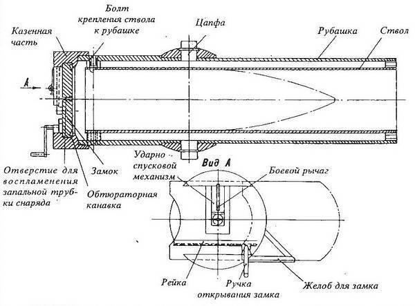 Штурмовое орудие «sturmtiger»