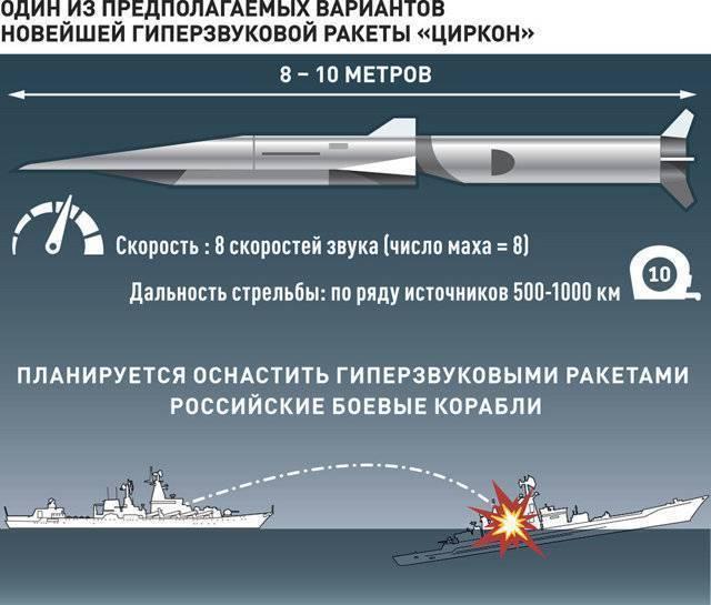 Опаснее «калибра»: россия начала испытание гиперзвуковой ракеты «циркон» - газета труд