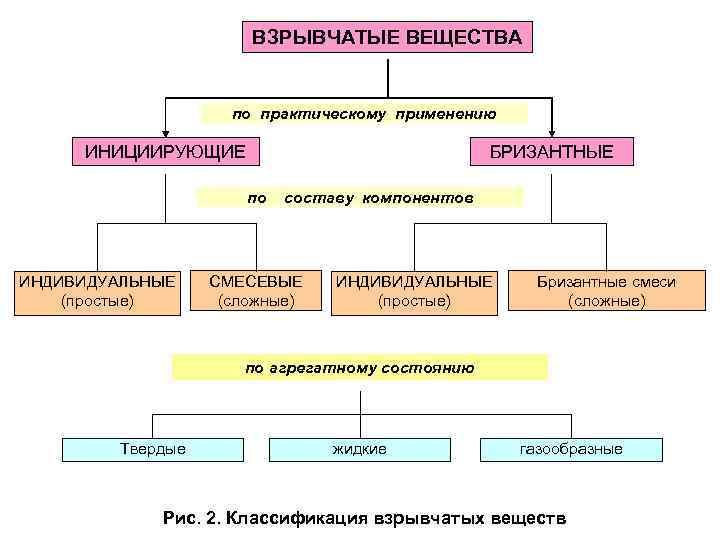 Инженерная подготовка. взрывчатые вещества