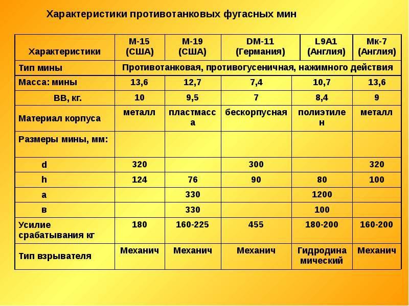 Инженерные боеприпасы (тм-83) - tm-83.html