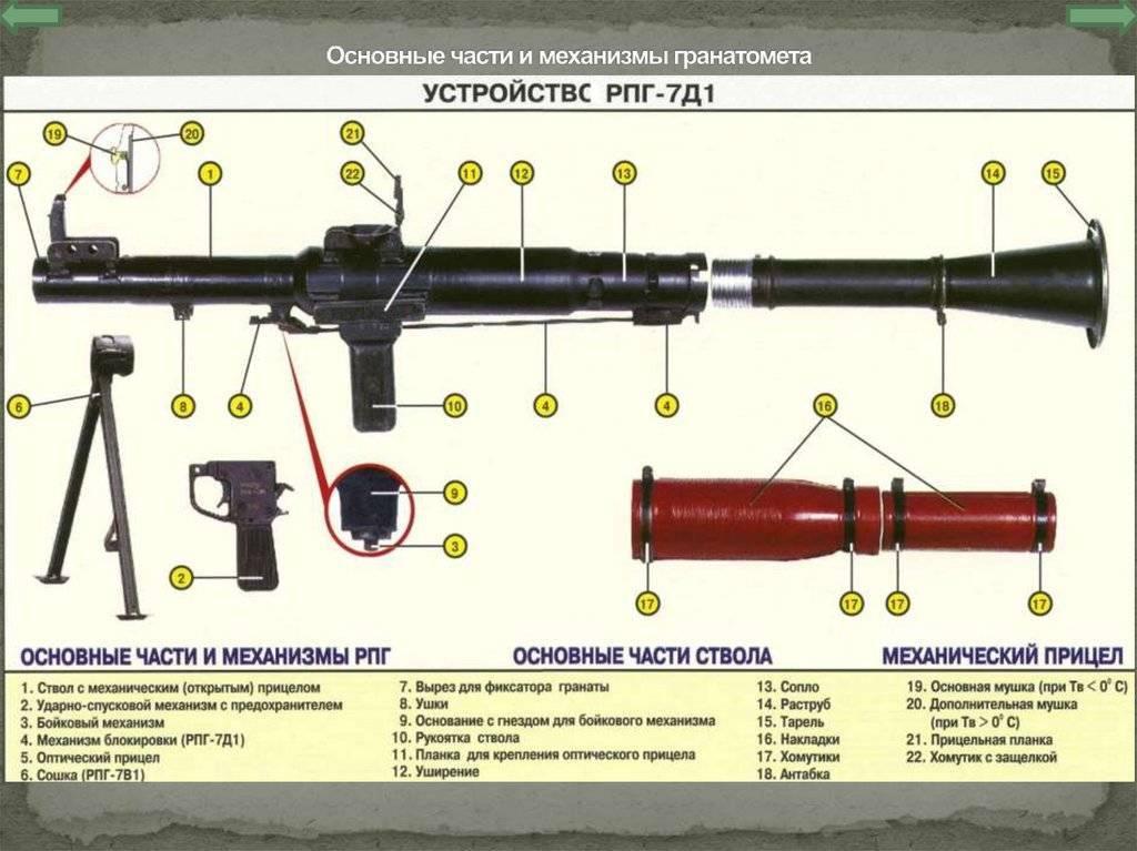 Рпг-7 — википедия с видео // wiki 2