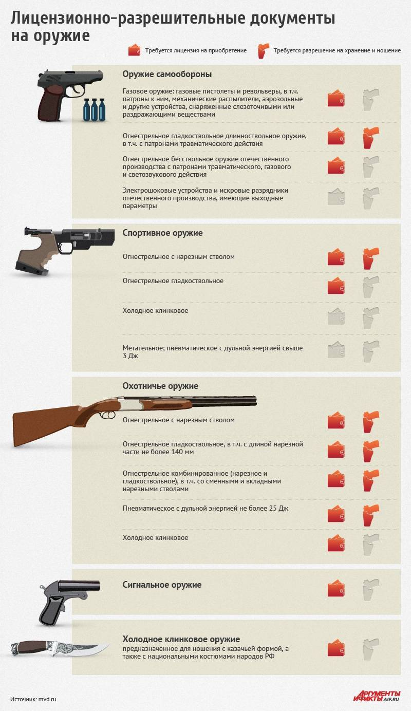 Сейф для оружия — требования к сейфу для хранения охотничьего оружия. как правильно хранить гладкоствольное оружие и патроны дома? правила установки сейфа для оружия в квартире
