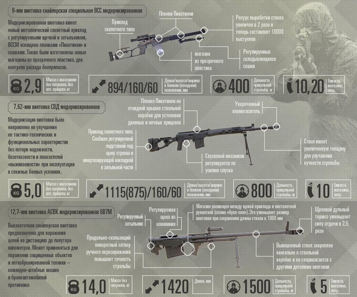Снайперская винтовка свдм
