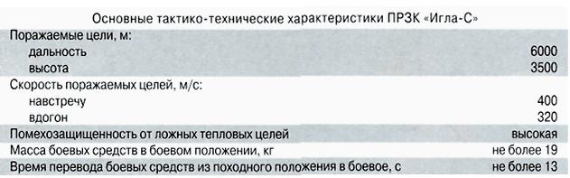 """Читать онлайн книгу устройство и эксплуатация боевых средств переносных зенитных ракетных комплексов """"игла"""" и """"игла–1""""  - автор неизвестен бесплатно. 16-я страница текста книги."""