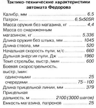 Автомат фёдорова 1916 — первый или нет?