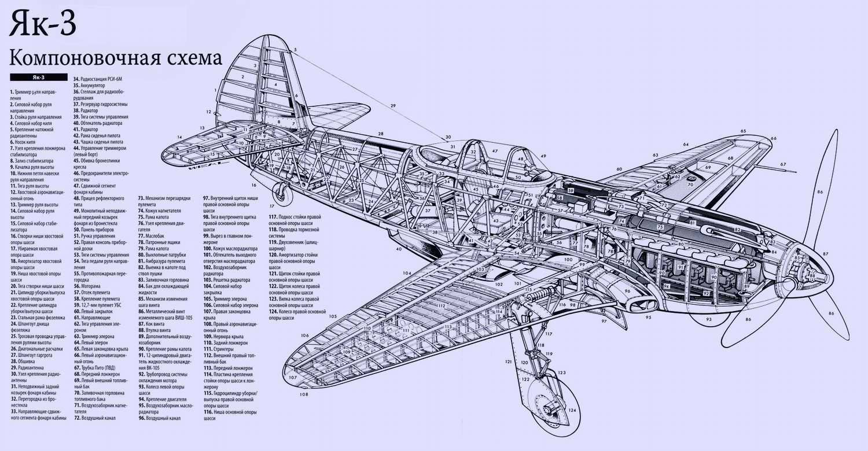 Советский истребитель Як-1: история создания, описание и характеристики