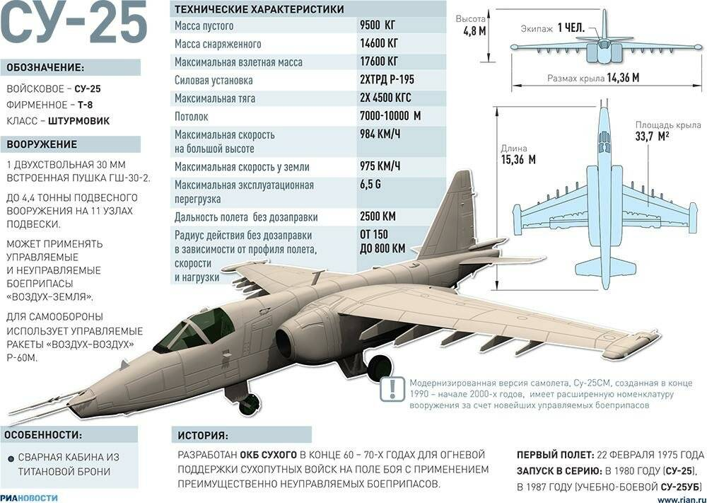 Боевое применение и ТТХ советского истребителя СУ-25