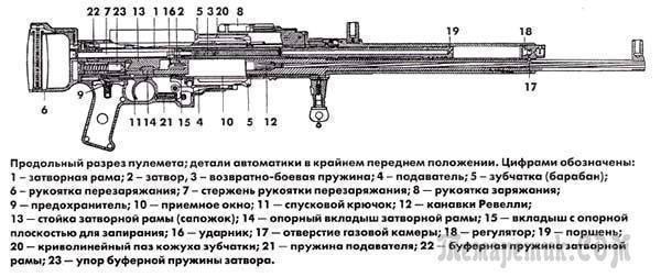 Пулемет Вулкан — ТТХ М61