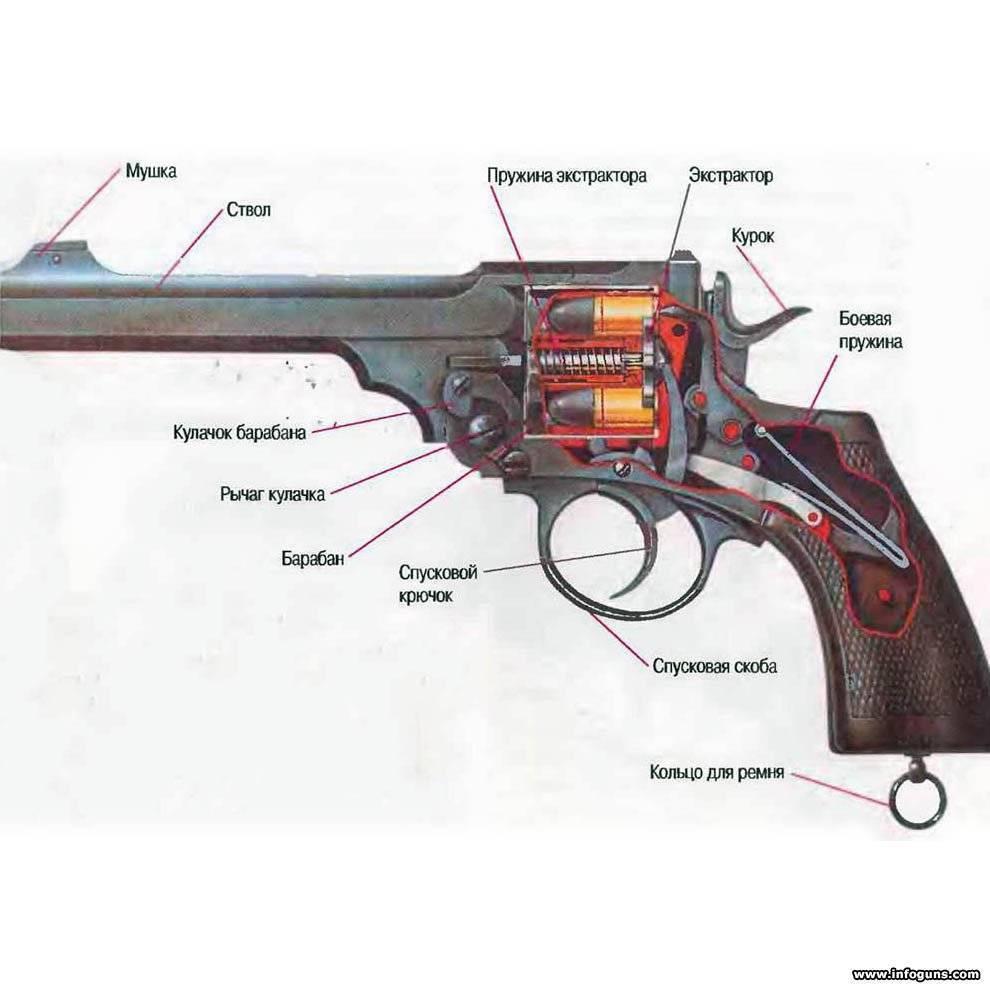 Легендарное оружие, которое никому ненравилось. история револьвера нагана