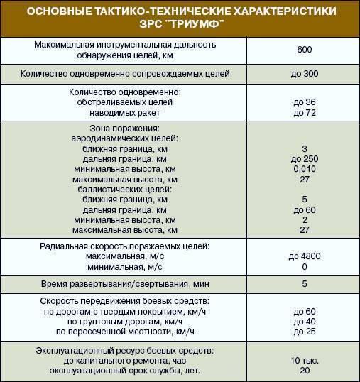 """Зенитный ракетно-пушечный комплекс 96к6 """"панцирь-с1"""" (sa-22 greyhound) - впк.name"""