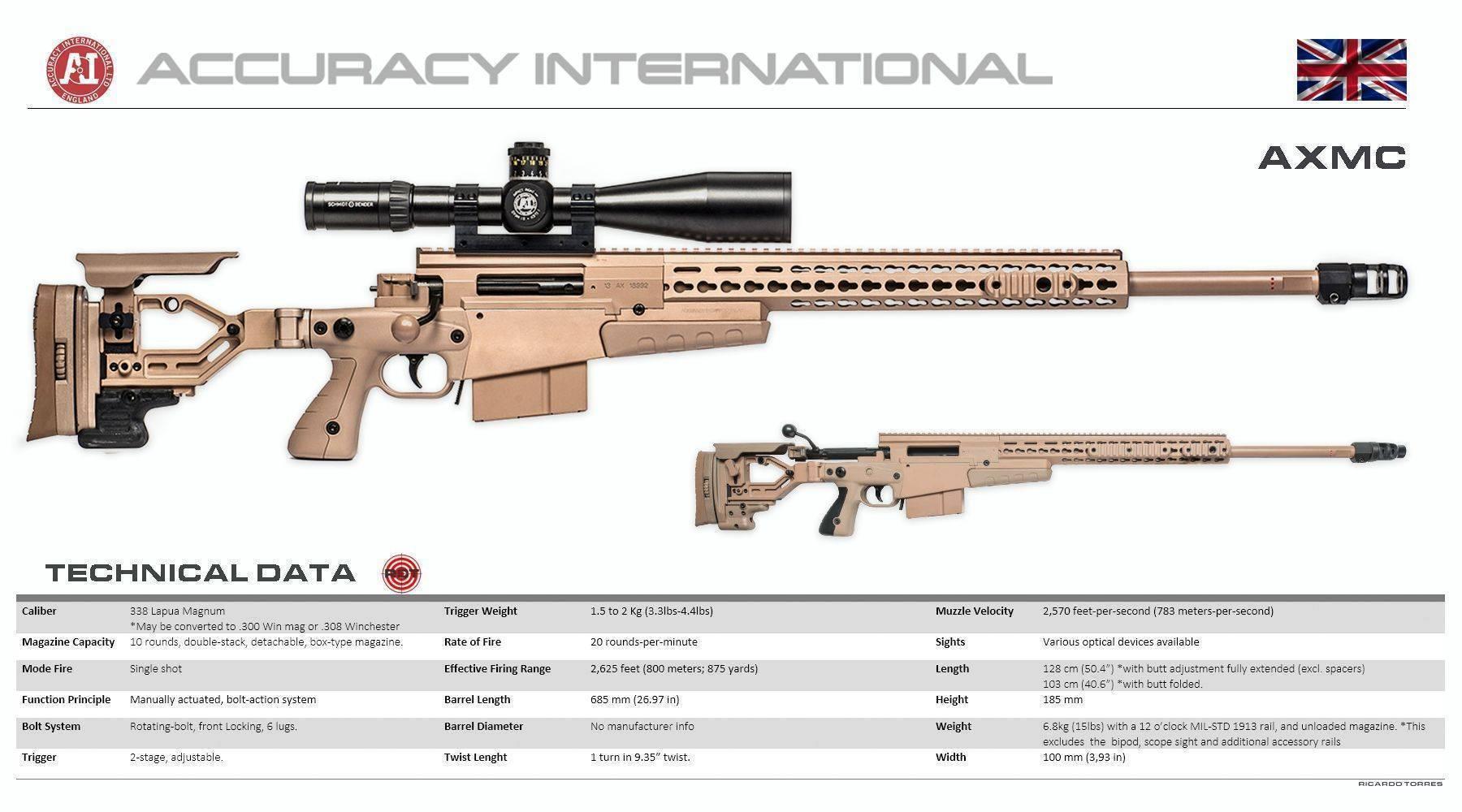 Accuracy international as50 снайперская винтовка — характеристики, фото, ттх