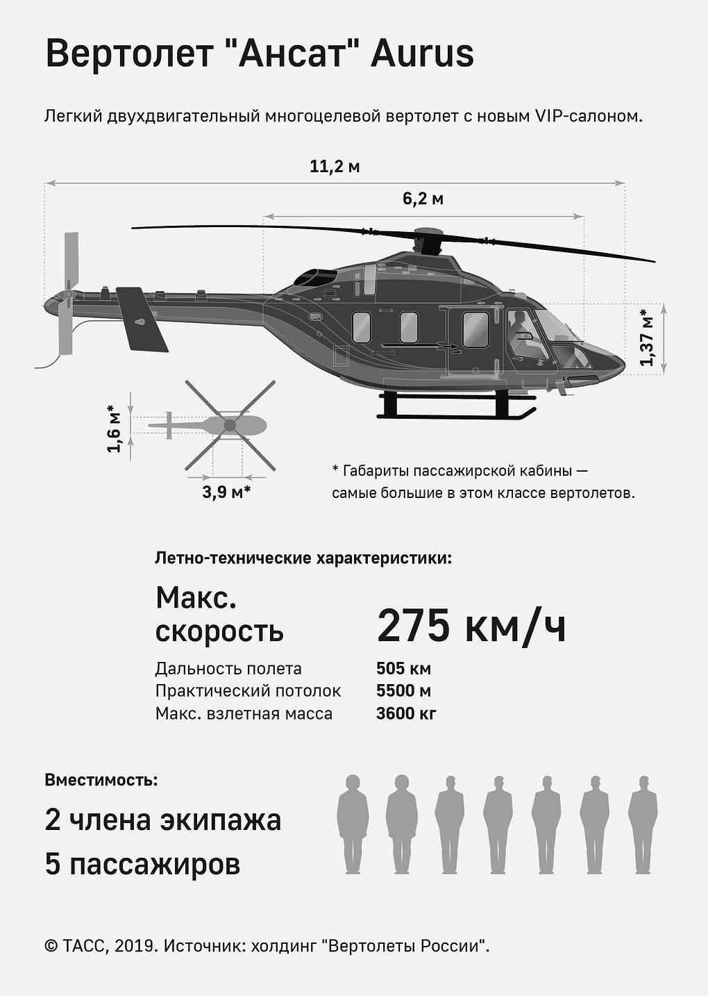 Легкий вертолет ансат