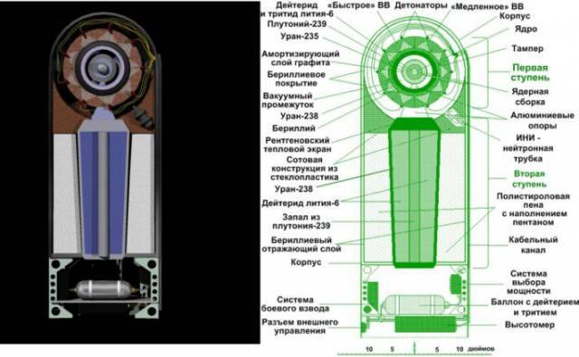 Атомные бомбы, принцип действия атомных бомб, варианты детонации (пушечная и имплозивная схемы) - процесс получения высокочистого урана. атомные бомбы