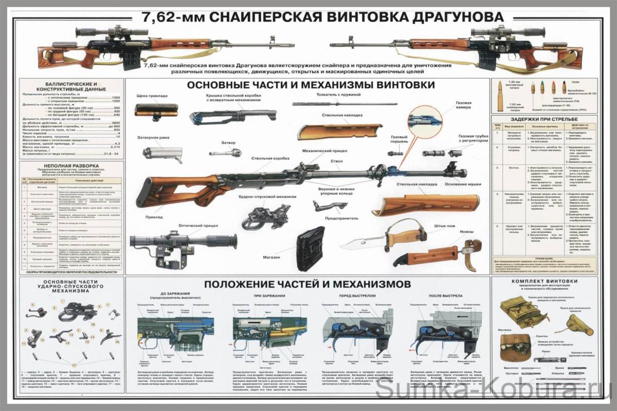 Свд (снайперская винтовка драгунова)
