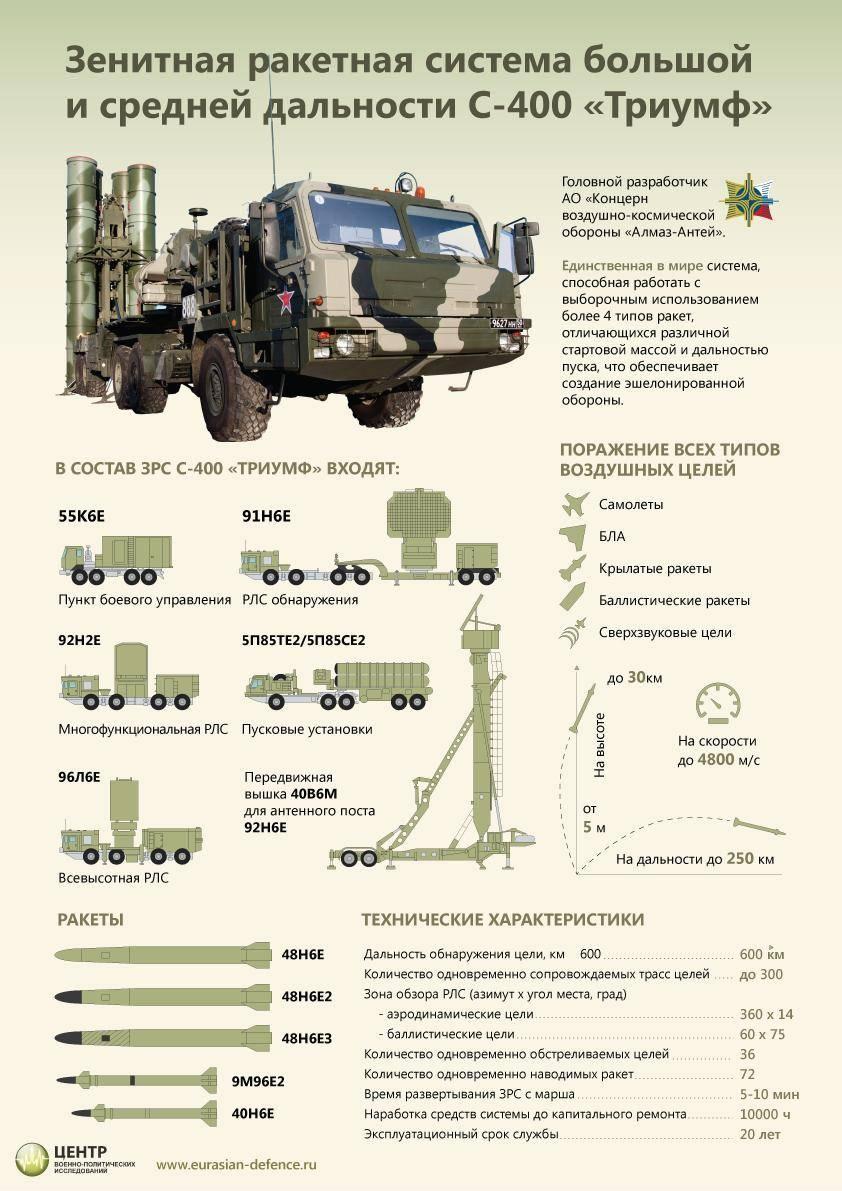 Зенитный ракетный комплекс — википедия переиздание // wiki 2